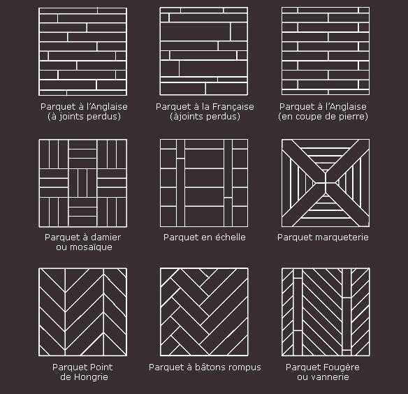 Schémas des différents motifs de pose de parquet